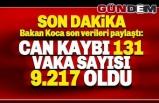 Bakan Koca açıkladı: Can kaybımız 131, vaka sayısı 9.217 oldu