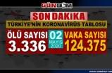 Türkiye'de koronavirüsten can kaybı 3 bin 336'ya yükseldi