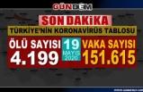 Türkiye'de koronavirüsten can kaybı 4 bin 199'a yükseldi...