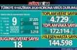 Türkiye'de koronavirüsten can kaybı 4 bin 729 oldu...