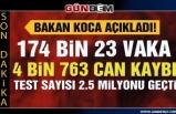 Türkiye'de koronavirüsten can kaybı 4 bin 763'e yükseldi