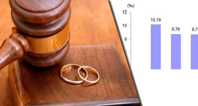 İşte Evlenme ve boşanma rakamları