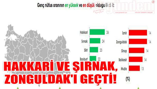 Hakkari ve Şırnak, Zonguldak'ı Geçti!