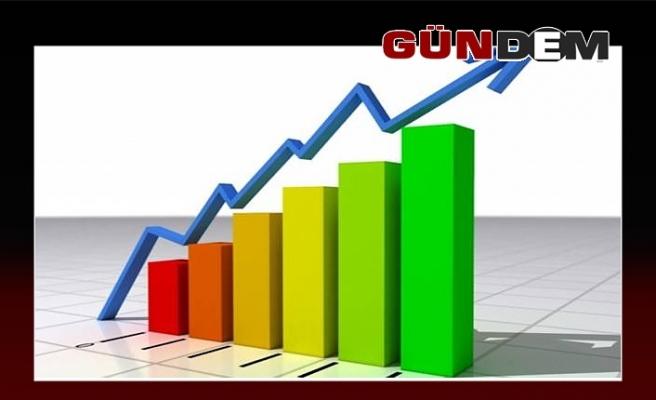 Ciro'da %26 artış!