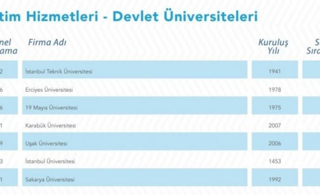 Karabük Üniversitesi hizmet ihracatında 4. sıraya yükseldi