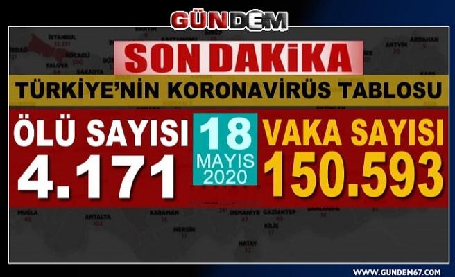 Türkiye'de koronavirüsten 31 can kaybı daha