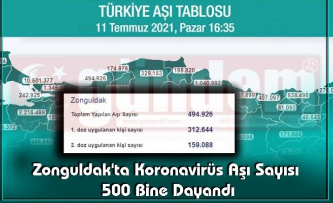 Zonguldak'ta Koronavirüs Aşı Sayısı 500 Bine Dayandı