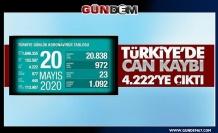 Türkiye'de koronavirüsten can kaybı 4 bin 222'ye yükseldi