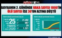 Türkiye'de koronavirüsten can kaybı 4 bin 369'a yükseldi..