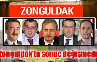 Zonguldak'ta sonuç değişmedi