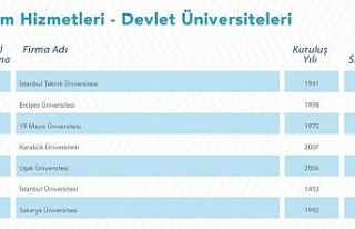 Karabük Üniversitesi hizmet ihracatında 4. sıraya...