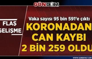 Türkiye'de koronavirüs: 2259 ölüm, 95 bin...