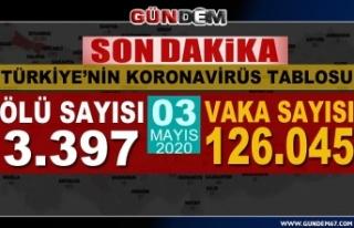 Türkiye'de koronavirüsten can kaybı 3 bin...