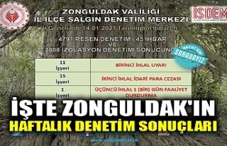 İŞTE ZONGULDAK'IN HAFTALIK DENETİM SONUÇLARI
