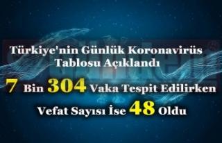 Türkiye'nin GünlükKoronavirüsTablosu...