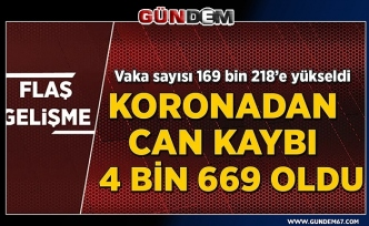 Türkiye'de koronavirüsten can kaybı 4 bin 648'e yükseldi