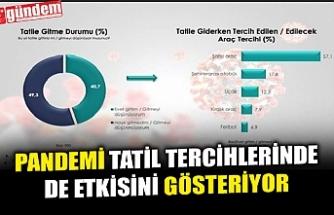 PANDEMİ TATİL TERCİHLERİNDE DE ETKİSİNİ GÖSTERİYOR